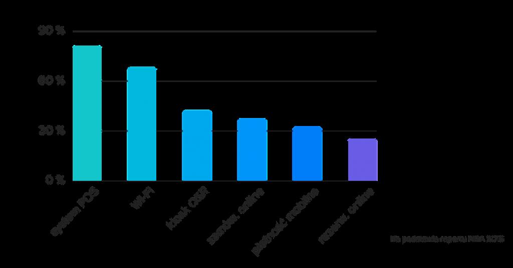 nowoczesne technologie w gastronomii wykres danych NRA